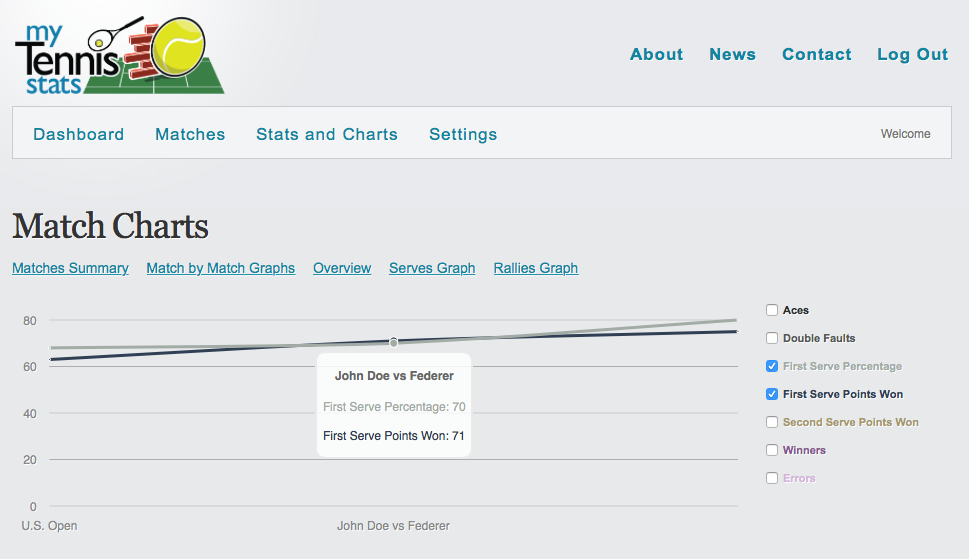 Match by match stats
